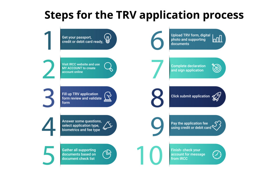 Steps for the TRV application process -