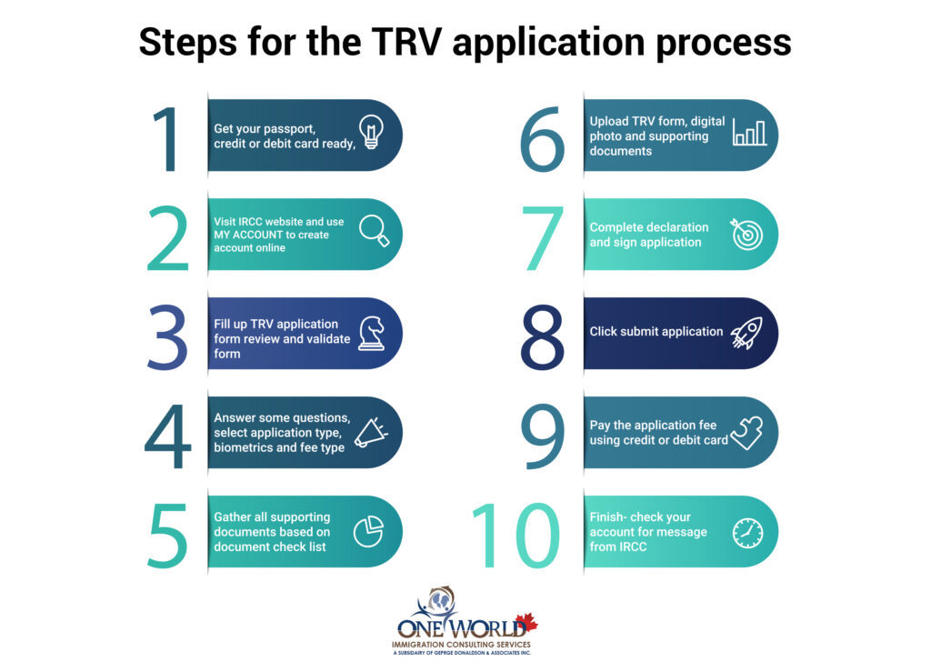 Steps for the TRV application process