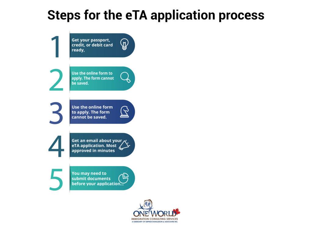 Steps for the eTA application process